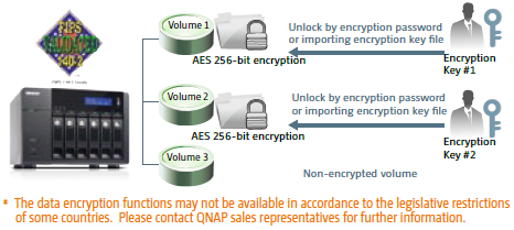 FIPS 140-2 Validated AES 256-bit Volume-based Data Encryption