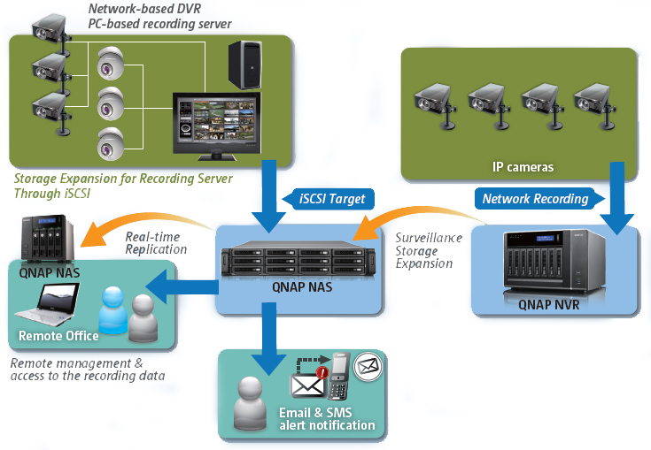 QNAP Network Attached Storage (NAS) Solution for Surveillance Applications